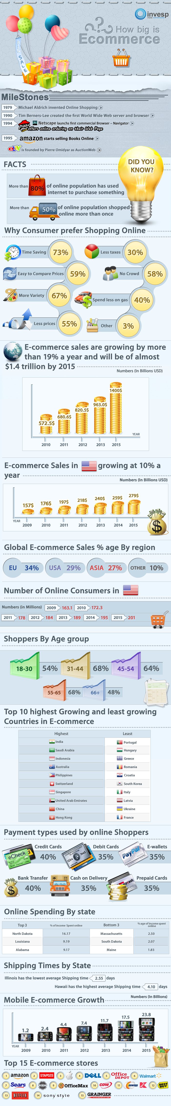 How-big-is-ecommerce-infographic